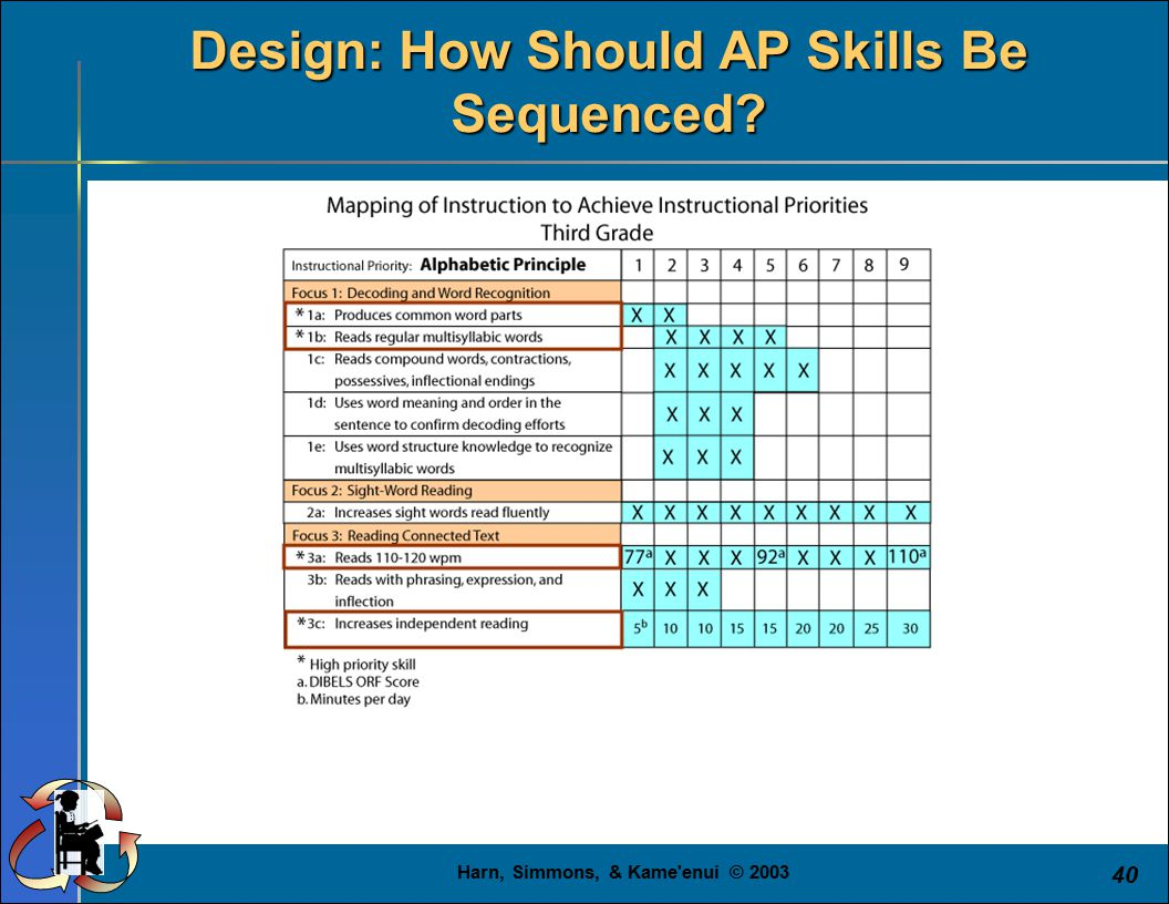 Harn, Simmons, & Kame enui © 2003 40 Design: How Should AP Skills Be Sequenced?