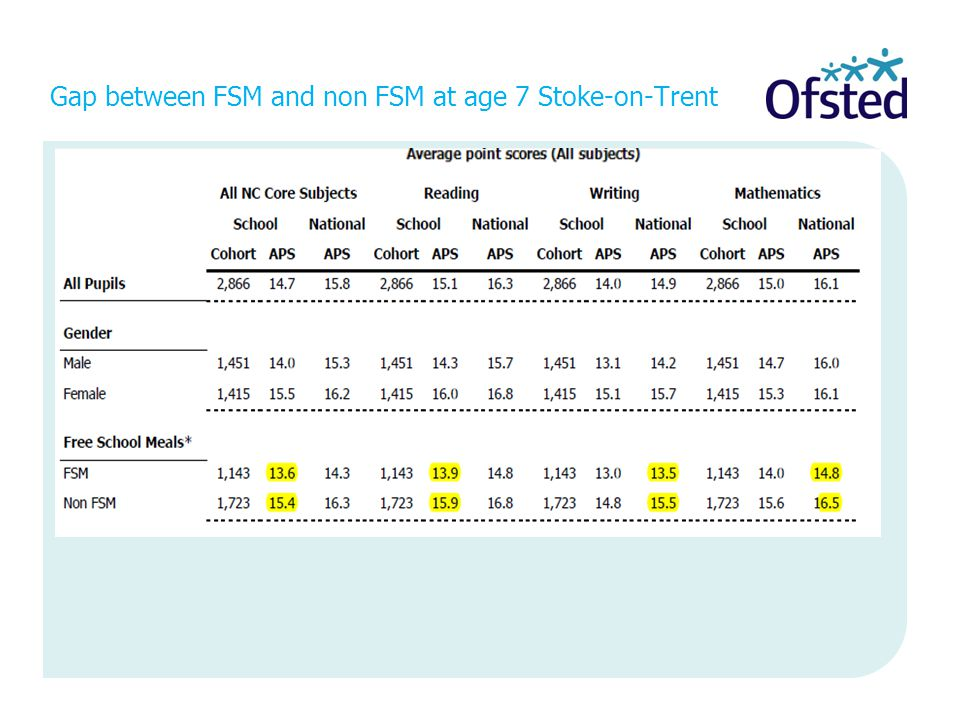 Gap between FSM and non FSM at age 7 Stoke-on-Trent