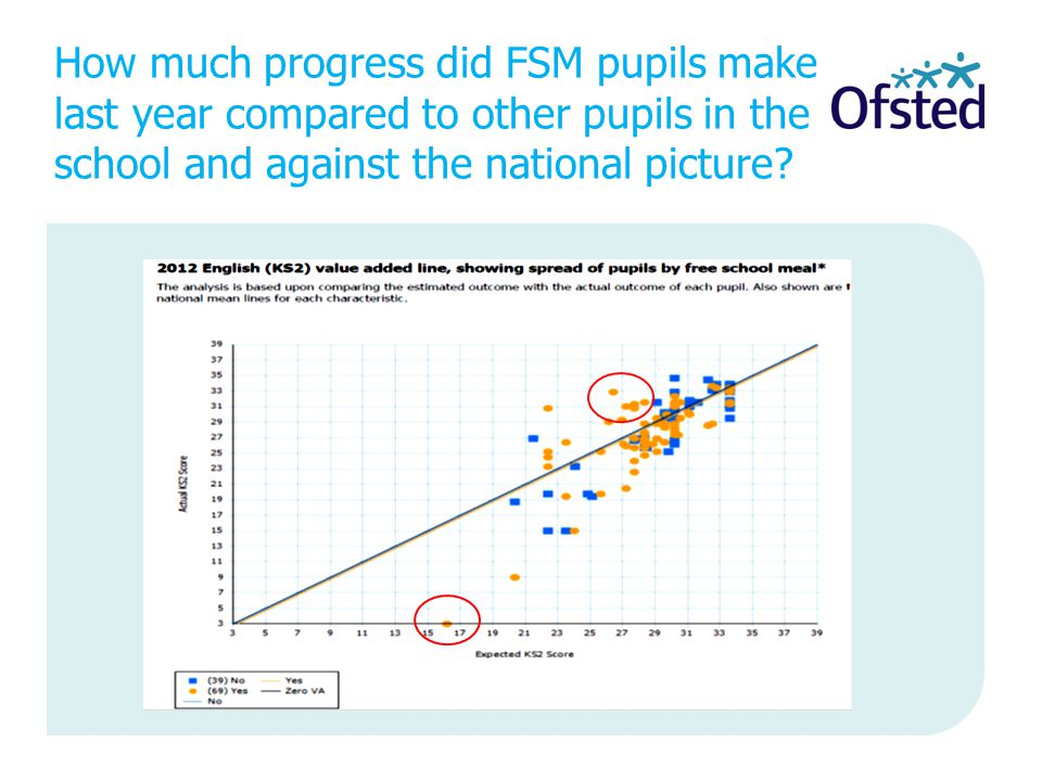 How much progress did FSM pupils make last year compared to other pupils in the school and against the national picture?