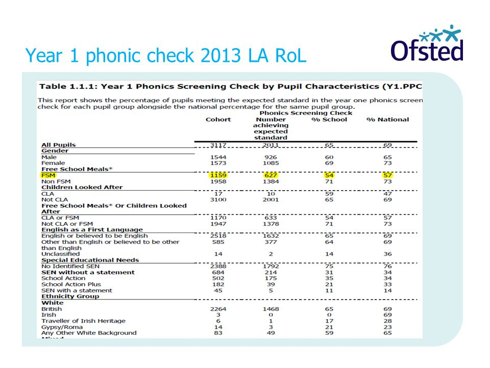 Year 1 phonic check 2013 LA RoL