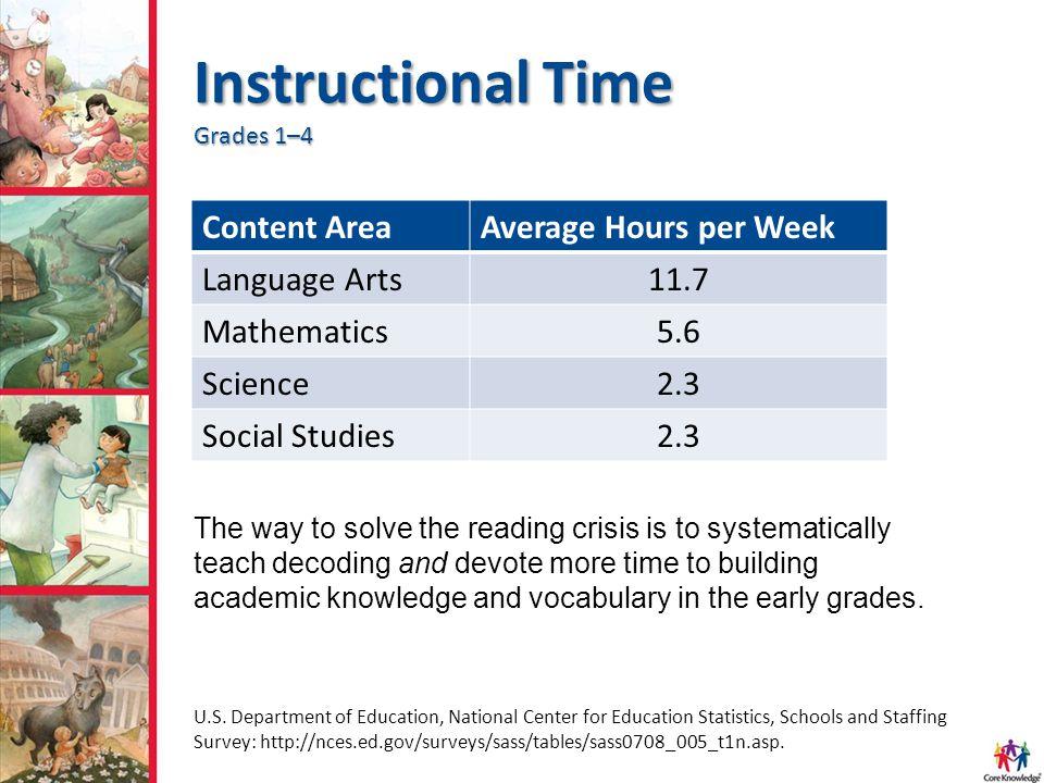 Instructional Time Grades 1–4 Content AreaAverage Hours per Week Language Arts11.7 Mathematics5.6 Science2.3 Social Studies2.3 U.S. Department of Educ