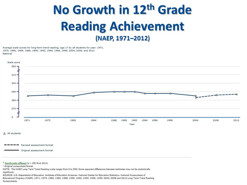 No Growth in 12 th Grade Reading Achievement (NAEP, 1971–2012)