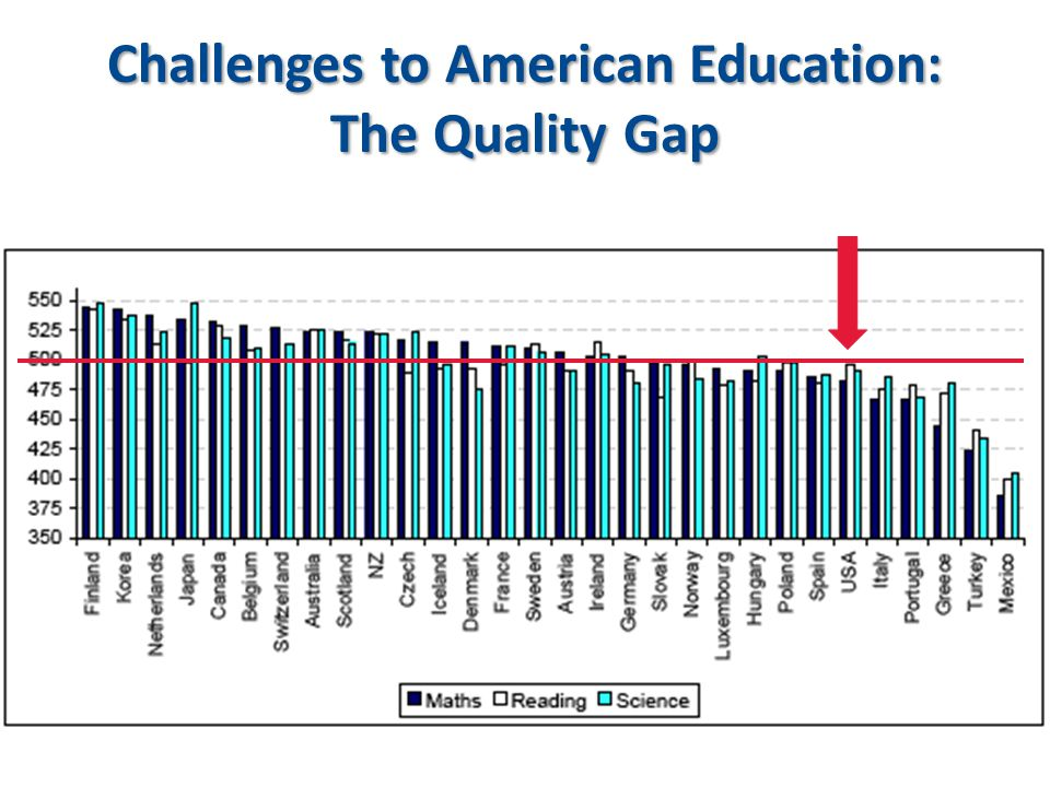 Challenges to American Education: The Quality Gap