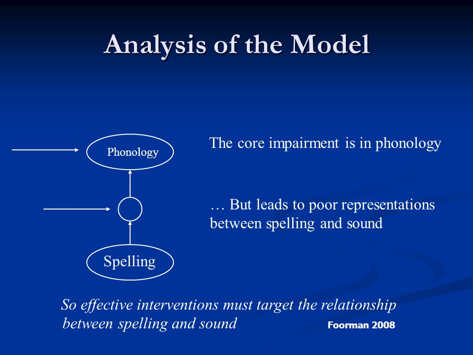 Learning outcomes…… Understand the concepts and skills Understand the concepts and skills Perform the skills needed to use the sound-symbol system Perform the skills needed to use the sound-symbol system Internalize information about the sound-symbol system Internalize information about the sound-symbol system Know the point of reference is the sound, not the letter.