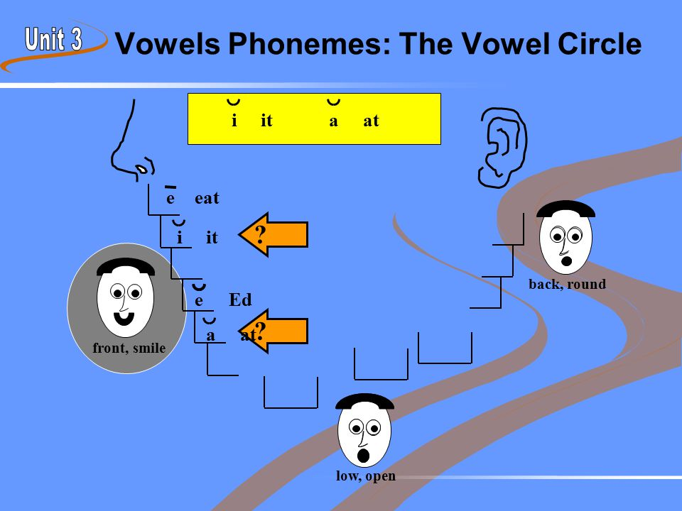 Vowels Phonemes: The Vowel Circle front, smile back, round low, open eeat eEd ? ? aat iit aat iit