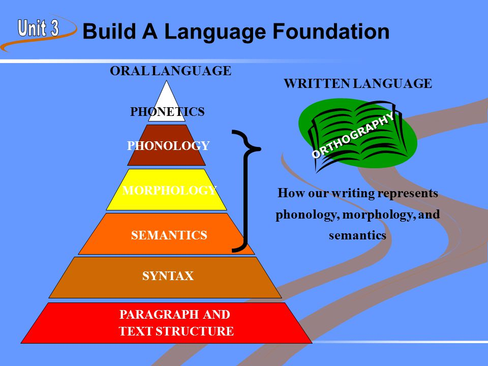 Build A Language Foundation WRITTEN LANGUAGE How our writing represents phonology, morphology, and semantics PHONETICS PHONOLOGY MORPHOLOGY SEMANTICS
