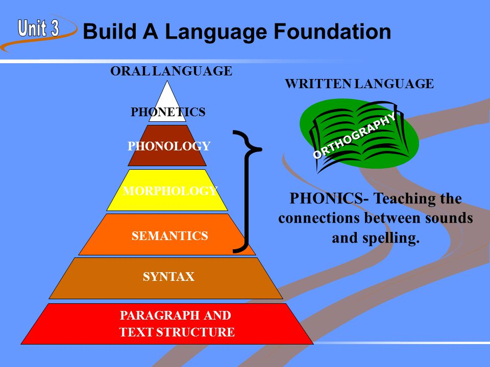 Build A Language Foundation PHONICS- Teaching the connections between sounds and spelling. PHONETICS PHONOLOGY MORPHOLOGY SEMANTICS SYNTAX PARAGRAPH A