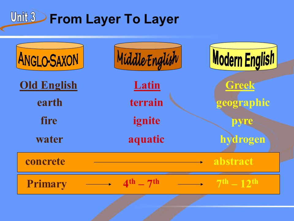From Layer To Layer GreekOld EnglishLatin geographicearthterrain pyrefireignite hydrogenwateraquatic abstractconcrete 7 th – 12 th Primary 4 th – 7 th