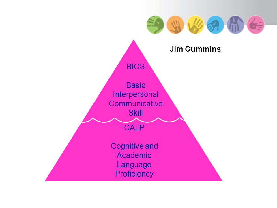 BICS Basic Interpersonal Communicative Skill CALP Cognitive and Academic Language Proficiency (Cummins) Jim Cummins
