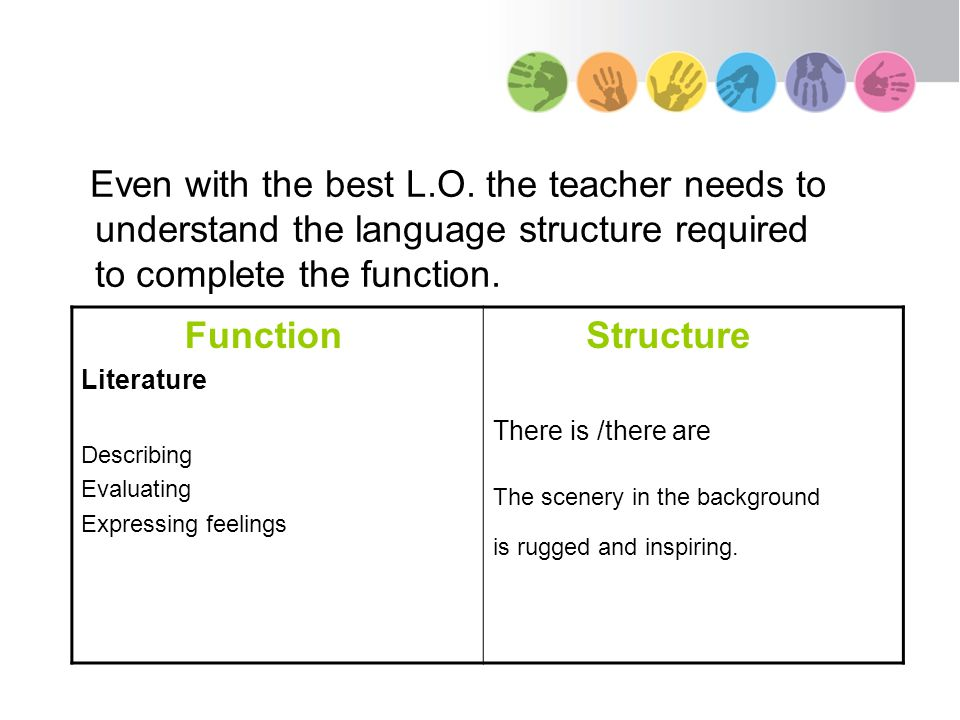 Even with the best L.O. the teacher needs to understand the language structure required to complete the function. Function Literature Describing Evalu