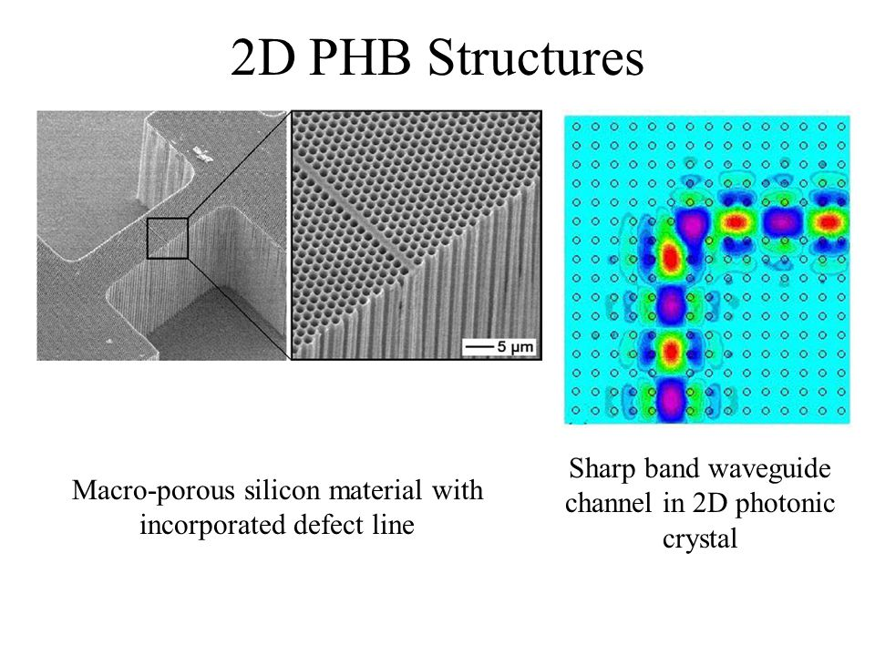 2D PHB Structures Macro-porous silicon material with incorporated defect line Sharp band waveguide channel in 2D photonic crystal
