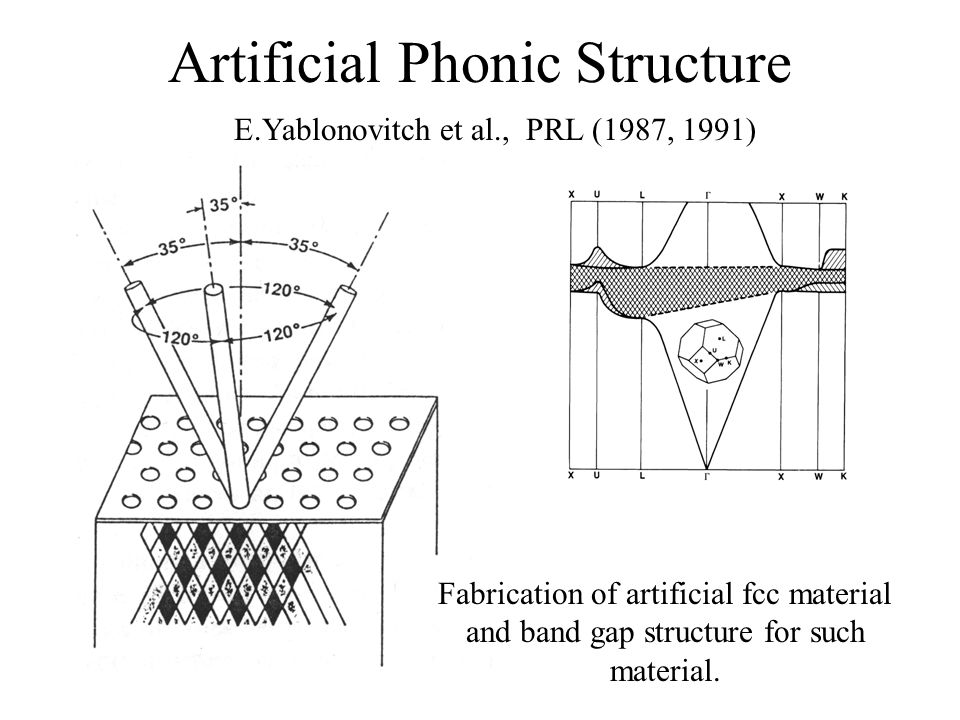Artificial Phonic Structure E.Yablonovitch et al., PRL (1987, 1991) Fabrication of artificial fcc material and band gap structure for such material.