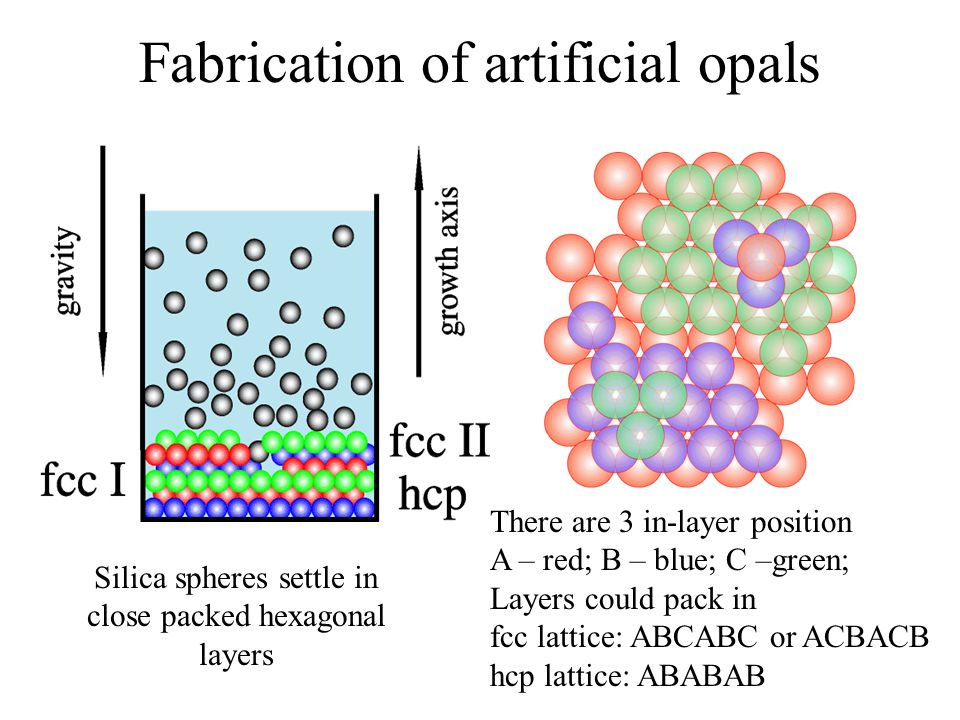 Fabrication of artificial opals Silica spheres settle in close packed hexagonal layers There are 3 in-layer position A – red; B – blue; C –green; Layers could pack in fcc lattice: ABCABC or ACBACB hcp lattice: ABABAB