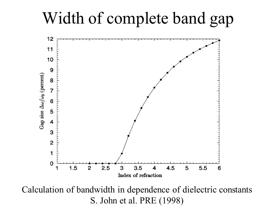 Density of States in fcc structure There is no states in any direction within complete photonic band gap S.