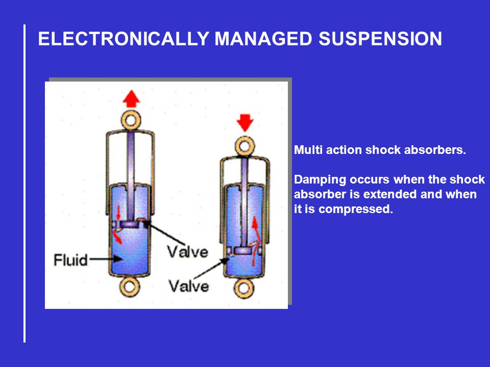 ELECTRONICALLY MANAGED SUSPENSION Multi action shock absorbers.