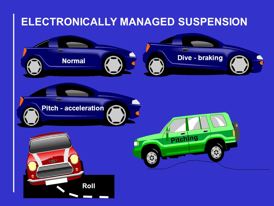 ELECTRONICALLY MANAGED SUSPENSION Normal Dive - braking Pitch - acceleration Roll Pitching