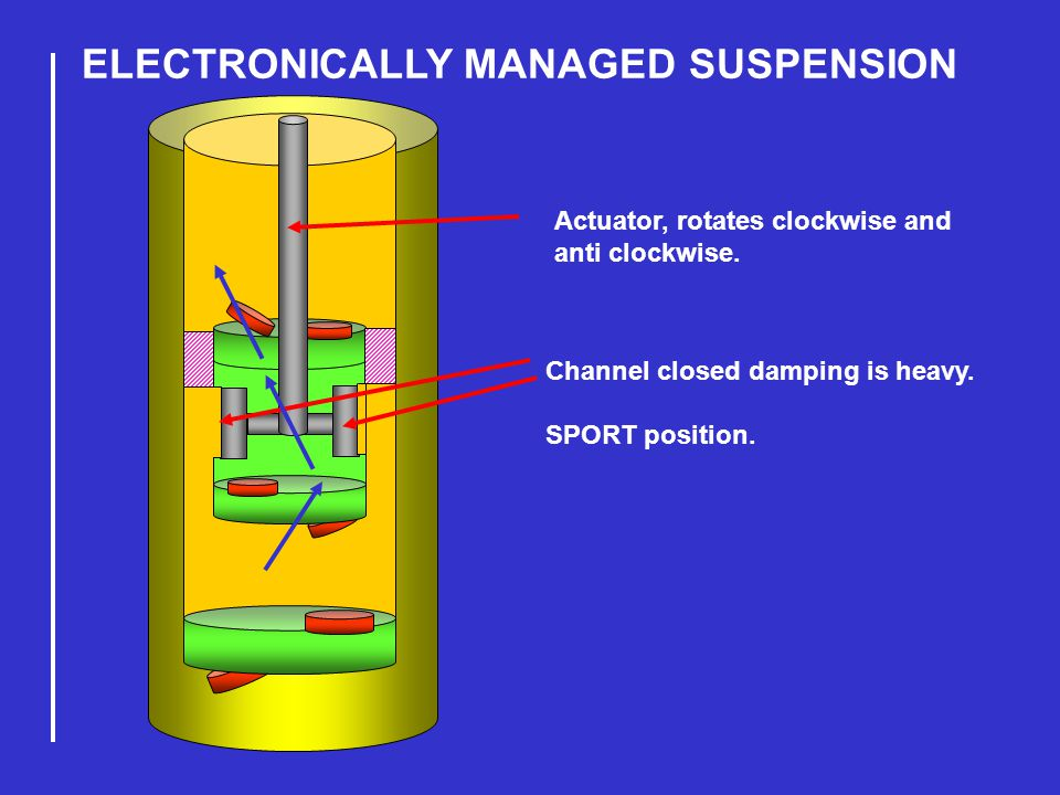 ELECTRONICALLY MANAGED SUSPENSION Channel closed damping is heavy.