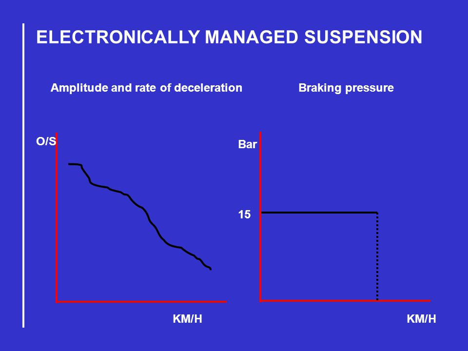 ELECTRONICALLY MANAGED SUSPENSION KM/H Amplitude and rate of deceleration Braking pressure O/S Bar 15
