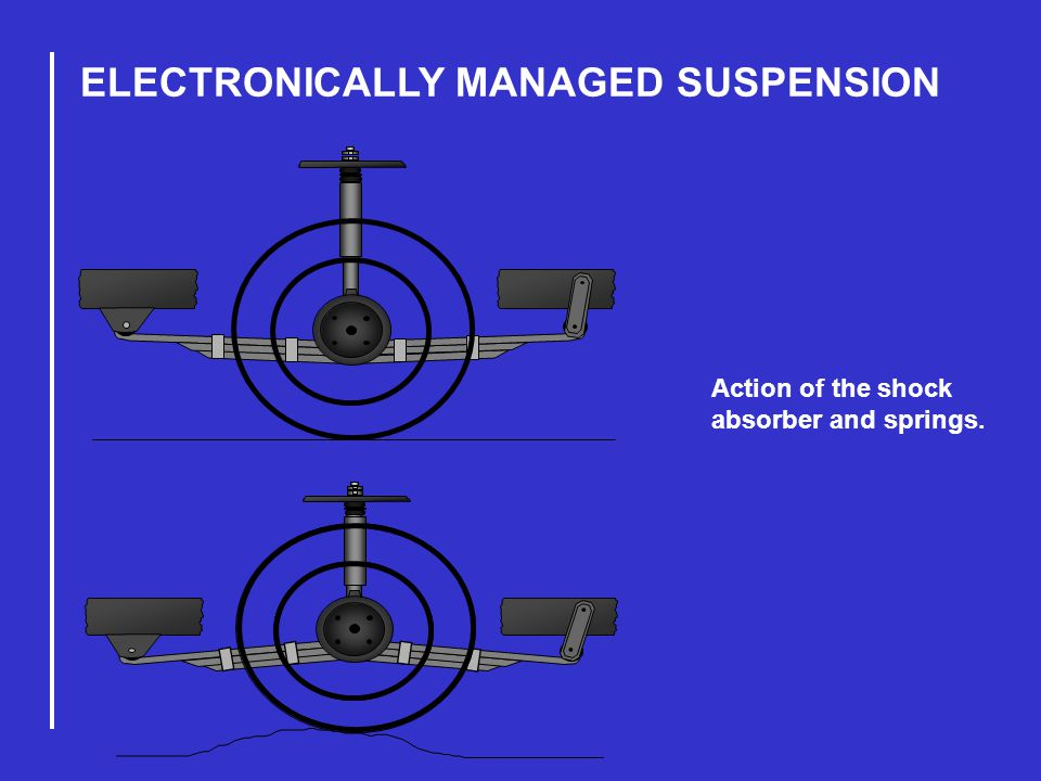 ELECTRONICALLY MANAGED SUSPENSION Action of the shock absorber and springs.