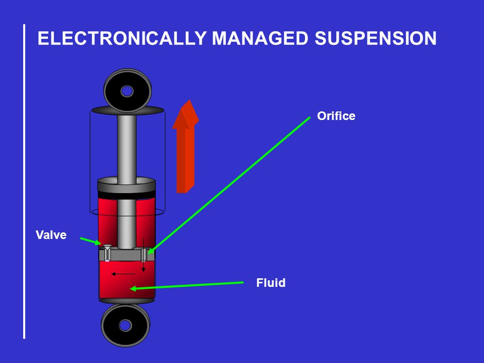 ELECTRONICALLY MANAGED SUSPENSION Orifice Valve Fluid