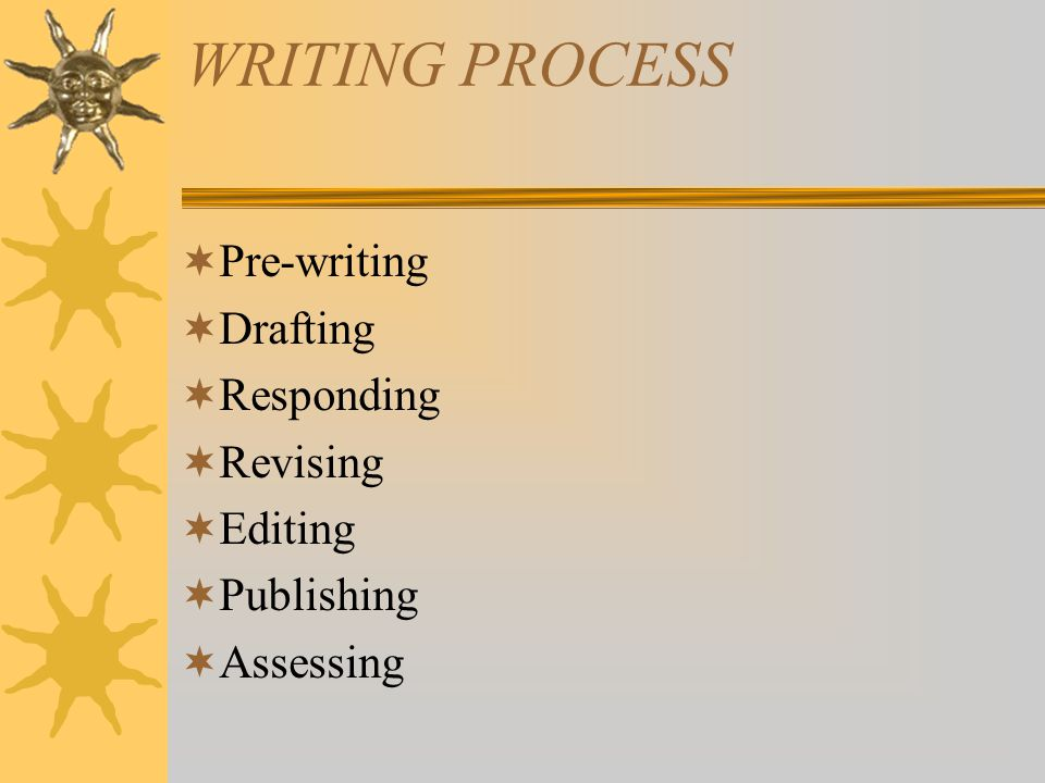 WRITING PROCESS  Pre-writing  Drafting  Responding  Revising  Editing  Publishing  Assessing
