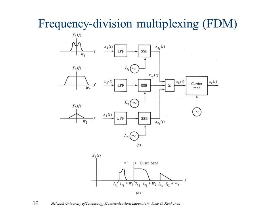 10 Helsinki University of Technology,Communications Laboratory, Timo O. Korhonen Frequency-division multiplexing (FDM)