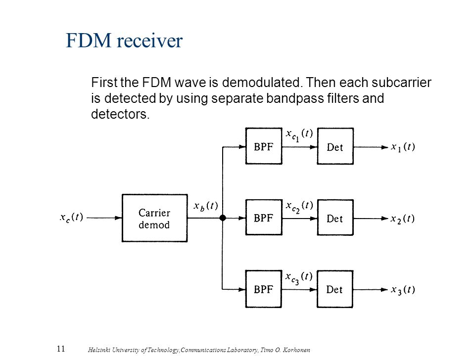 11 Helsinki University of Technology,Communications Laboratory, Timo O. Korhonen FDM receiver First the FDM wave is demodulated. Then each subcarrier