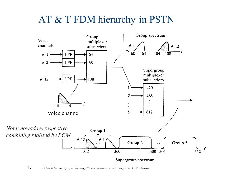 12 Helsinki University of Technology,Communications Laboratory, Timo O. Korhonen AT & T FDM hierarchy in PSTN voice channel Note: nowadays respective