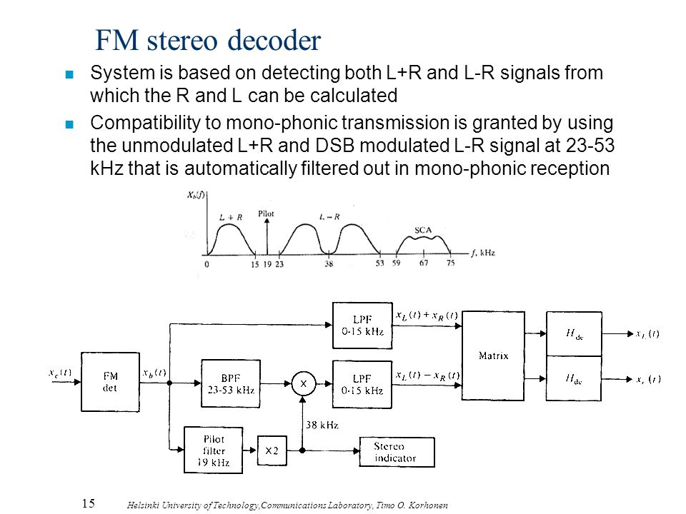 15 Helsinki University of Technology,Communications Laboratory, Timo O. Korhonen FM stereo decoder n System is based on detecting both L+R and L-R sig