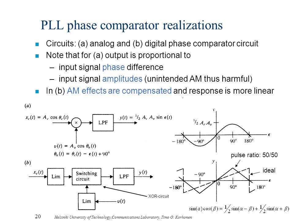 20 Helsinki University of Technology,Communications Laboratory, Timo O. Korhonen PLL phase comparator realizations n Circuits: (a) analog and (b) digi