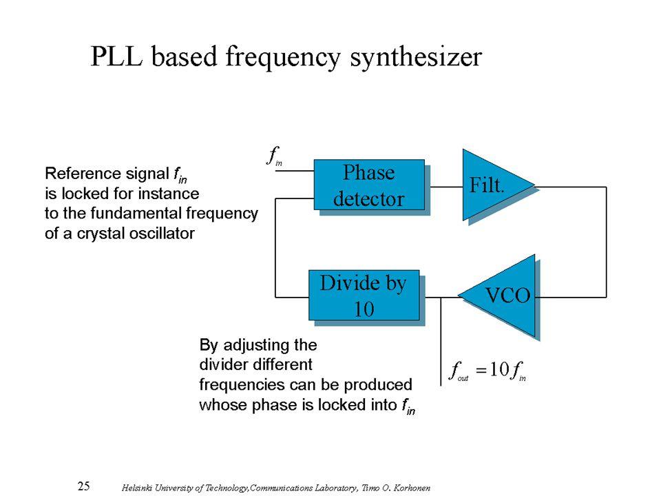 25 Helsinki University of Technology,Communications Laboratory, Timo O. Korhonen PLL based frequency synthesizer VCO Filt. Phase detector Phase detect