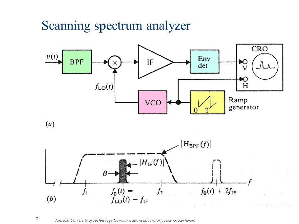 7 Helsinki University of Technology,Communications Laboratory, Timo O. Korhonen Scanning spectrum analyzer