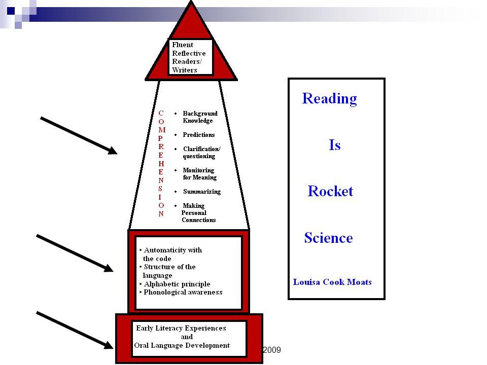 Illinois ASPIRE 2009 Research-Based Interventions Older Readers SIM- University of Kansas- Strategic Instruction Model Corrective Reading Language.
