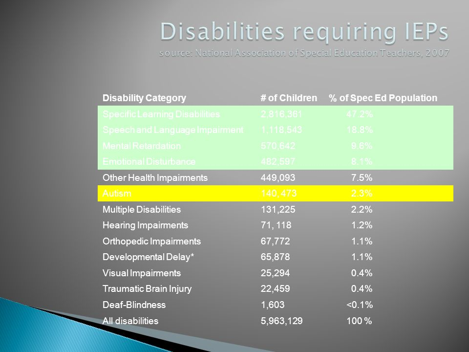 Disability Category# of Children% of Spec Ed Population Specific Learning Disabilities2,816,361 47.2% Speech and Language Impairment1,118,543 18.8% Me