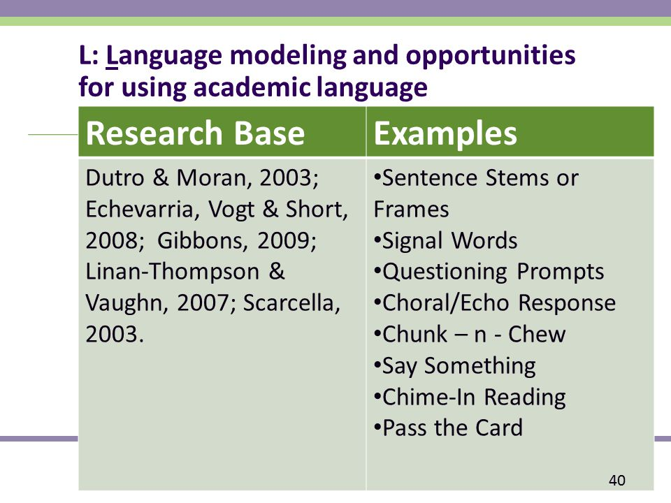 L: Language modeling and opportunities for using academic language Research BaseExamples Dutro & Moran, 2003; Echevarria, Vogt & Short, 2008; Gibbons, 2009; Linan-Thompson & Vaughn, 2007; Scarcella, 2003.