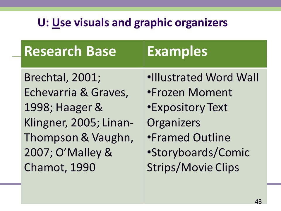 U: Use visuals and graphic organizers Research BaseExamples Brechtal, 2001; Echevarria & Graves, 1998; Haager & Klingner, 2005; Linan- Thompson & Vaughn, 2007; O'Malley & Chamot, 1990 Illustrated Word Wall Frozen Moment Expository Text Organizers Framed Outline Storyboards/Comic Strips/Movie Clips 43