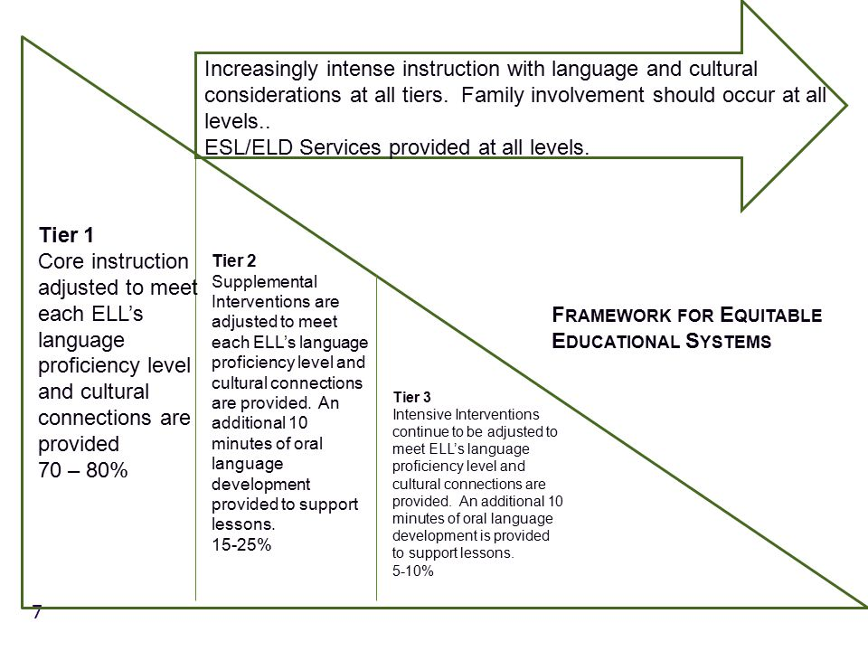 7 Tier 1 Core instruction adjusted to meet each ELL's language proficiency level and cultural connections are provided 70 – 80% Tier 2 Supplemental Interventions are adjusted to meet each ELL's language proficiency level and cultural connections are provided.