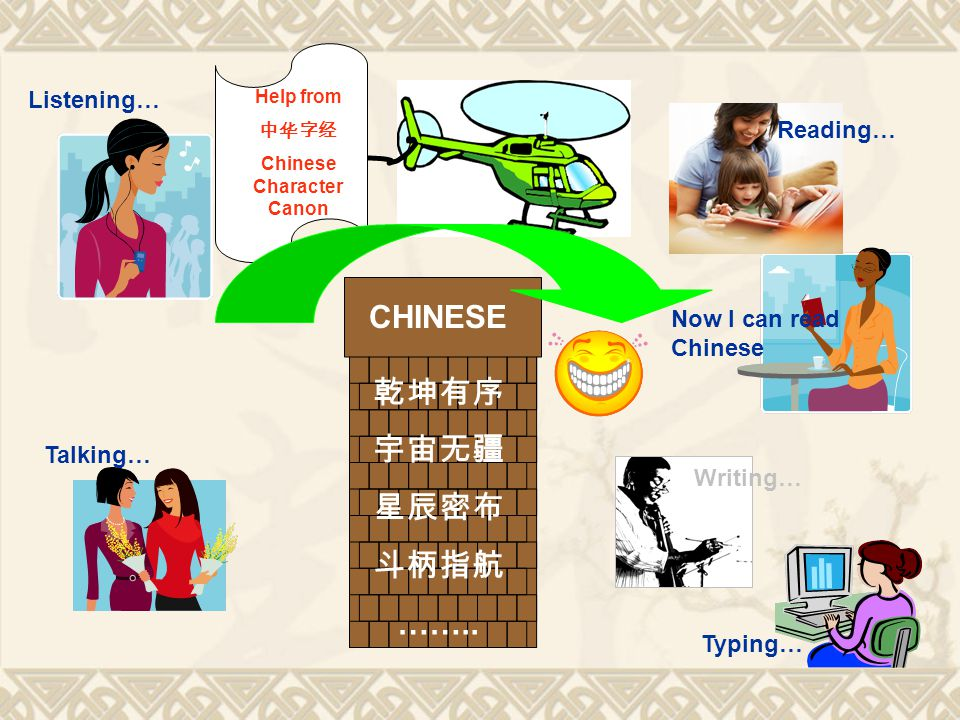 Listening… Talking… Reading… Writing… CHINESE 中文 2000+ characters to remember ……. 中文好难哦 … ???? … Too hard to learn Chinese…