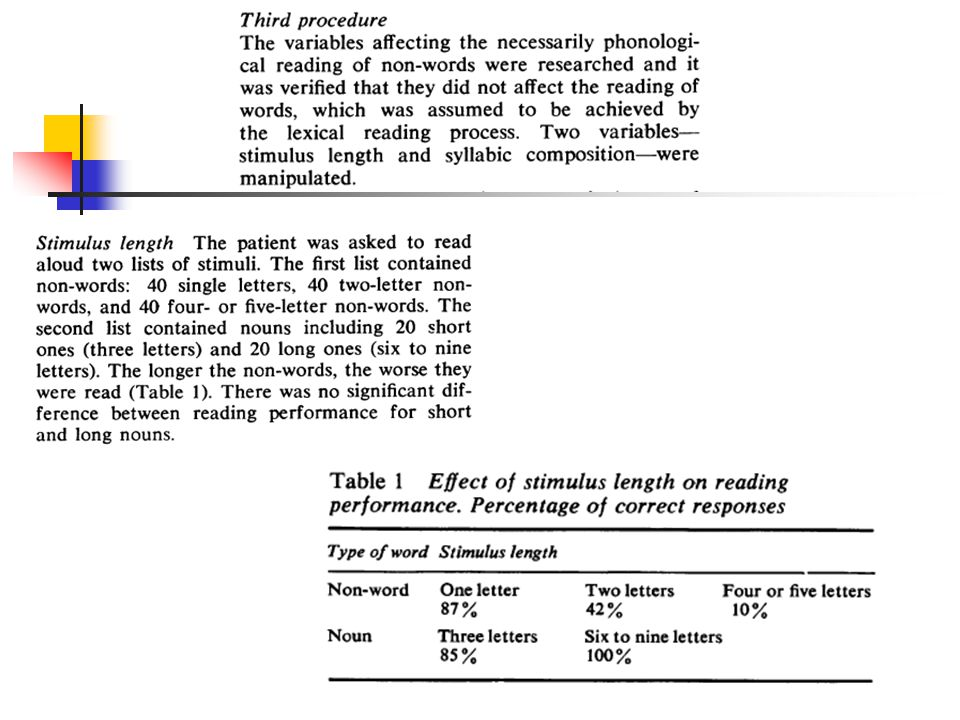 The theoretical interpretation of phonological dyslexia It is obvious that phonological dyslexia can be interpreted as due to a specific impairment of the non-lexical reading route of the model - the route that goes from abstract letter identification through letter-to-sound rules to phonological output buffer.