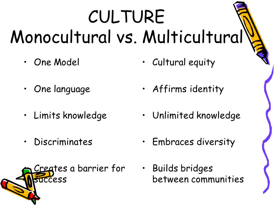 CULTURE Monocultural vs. Multicultural One Model One language Limits knowledge Discriminates Creates a barrier for success Cultural equity Affirms ide