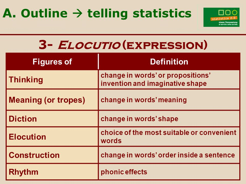 3- Elocutio (expression) Figures ofDefinition Thinking change in words' or propositions' invention and imaginative shape Meaning (or tropes) change in words' meaning Diction change in words' shape Elocution choice of the most suitable or convenient words Construction change in words' order inside a sentence Rhythm phonic effects A.