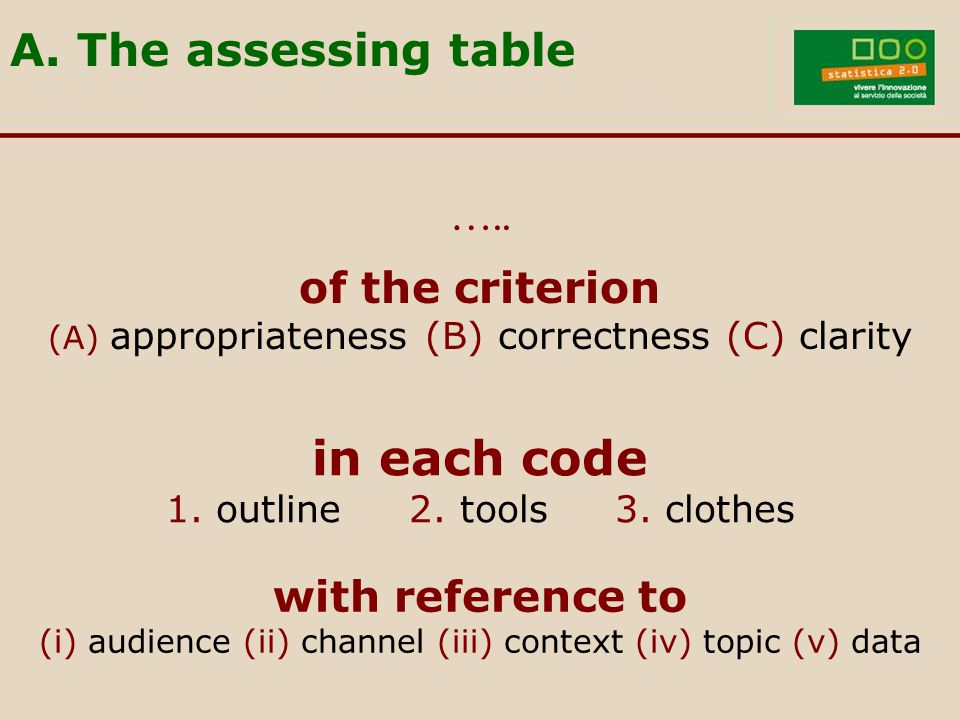 of the criterion (A) appropriateness (B) correctness (C) clarity …..