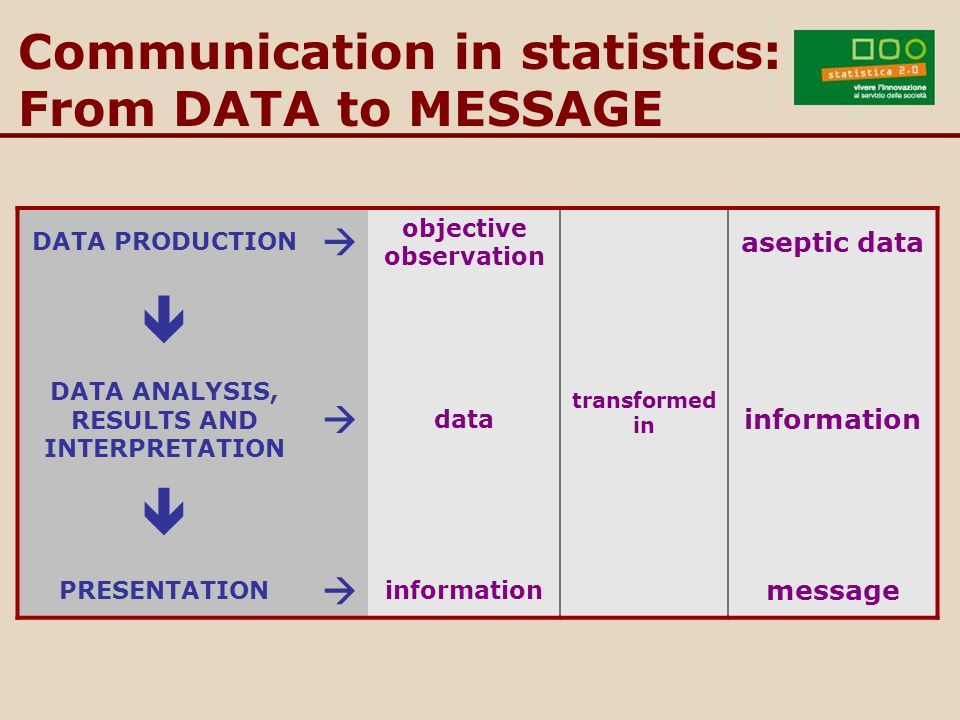 Communication in statistics: From DATA to MESSAGE DATA PRODUCTION  objective observation transformed in aseptic data  DATA ANALYSIS, RESULTS AND INTERPRETATION  data information  PRESENTATION  information message