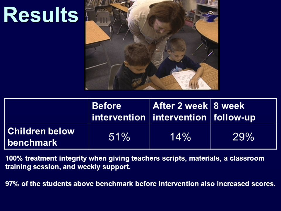 Before intervention After 2 week intervention 8 week follow-up Children below benchmark 51%14%29%Results 100% treatment integrity when giving teachers