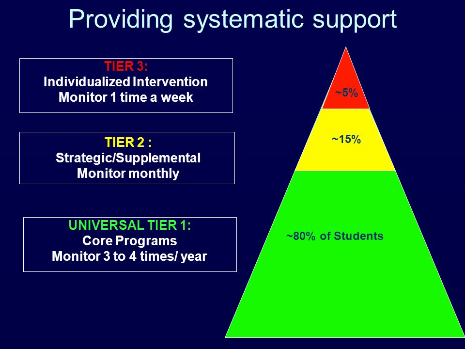 UNIVERSAL TIER 1: Core Programs Monitor 3 to 4 times/ year ~80% of Students ~15% ~5% TIER 2 : Strategic/Supplemental Monitor monthly TIER 3: Individualized Intervention Monitor 1 time a week Providing systematic support