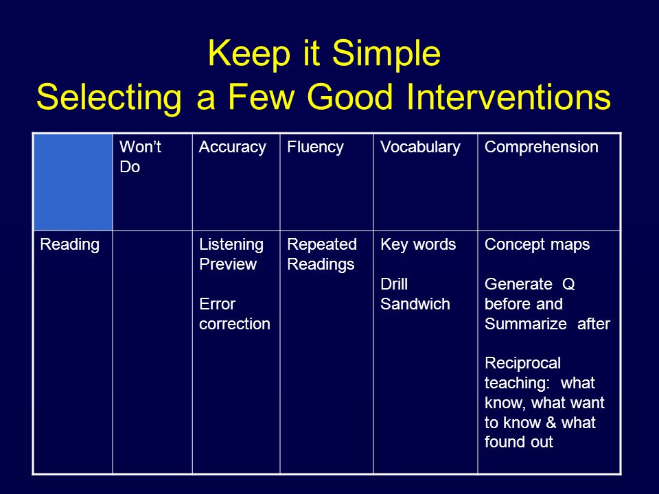 Keep it Simple Selecting a Few Good Interventions Won't Do AccuracyFluencyVocabularyComprehension ReadingListening Preview Error correction Repeated Readings Key words Drill Sandwich Concept maps Generate Q before and Summarize after Reciprocal teaching: what know, what want to know & what found out