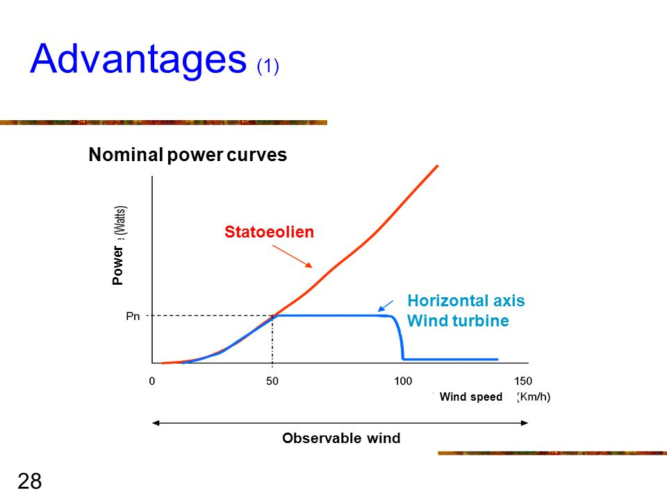 28 Advantages (1) Horizontal axis Wind turbine Statoeolien Wind speed Nominal power curves Power Observable wind