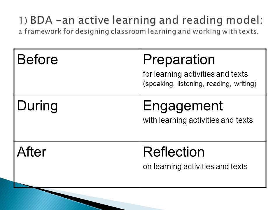 BeforePreparation for learning activities and texts ( speaking, listening, reading, writing) DuringEngagement with learning activities and texts After
