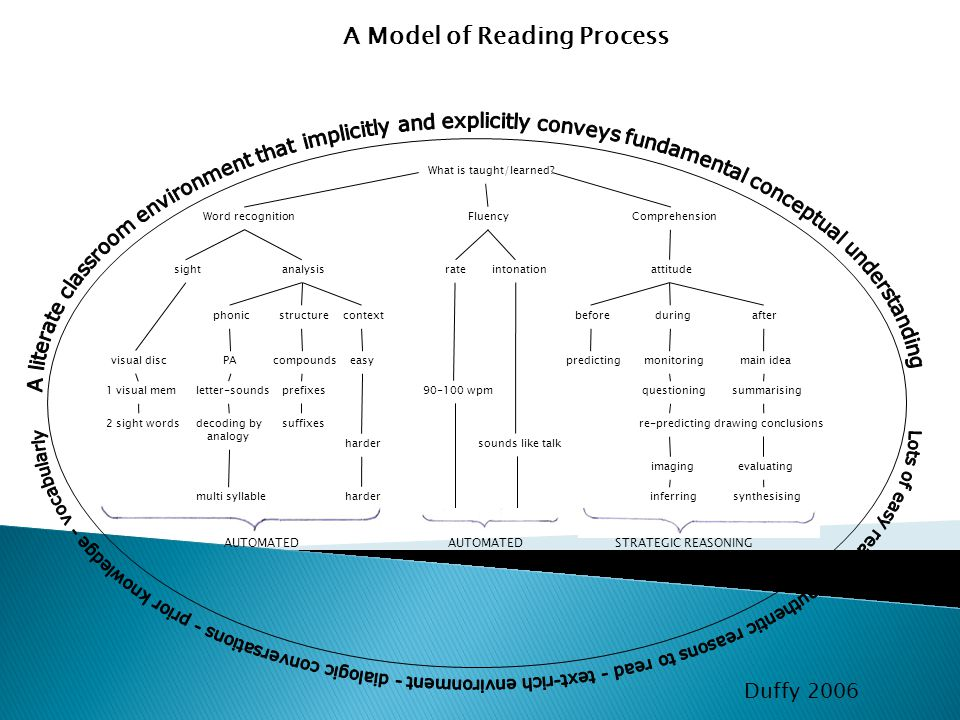 A Model of Reading Process What is taught/learned? Word recognitionFluencyComprehension sightanalysisrateattitude visual disc phonicstructurecontextbe