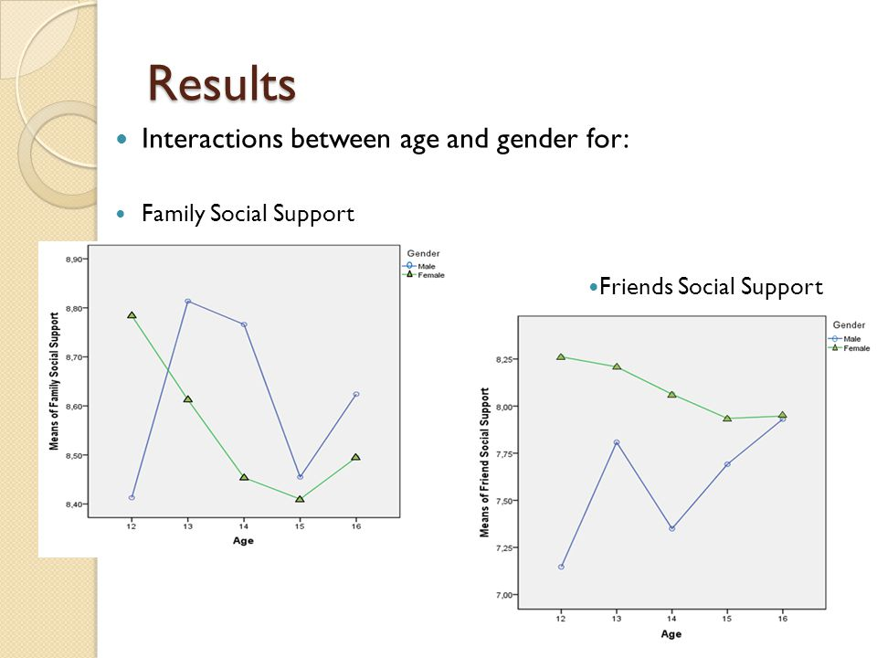 Results Interactions between age and gender for: Family Social Support Friends Social Support